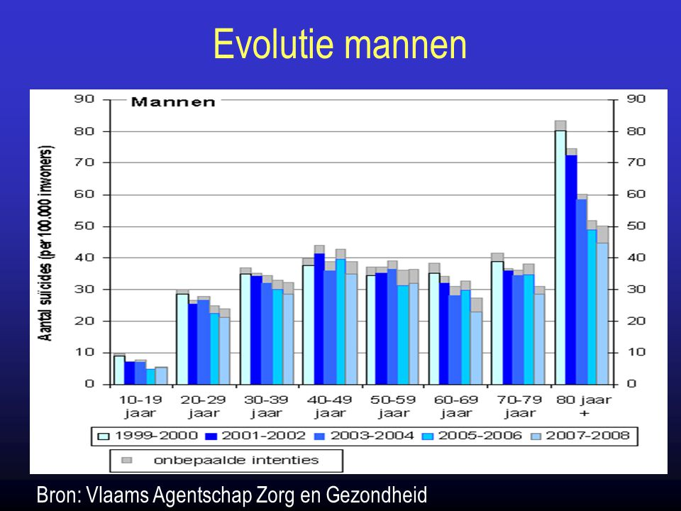Evolutie mannen Bron: Vlaams Agentschap Zorg en Gezondheid