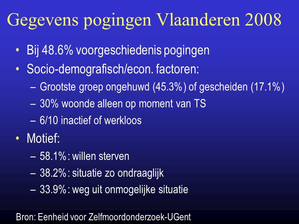 Gegevens pogingen Vlaanderen 2008