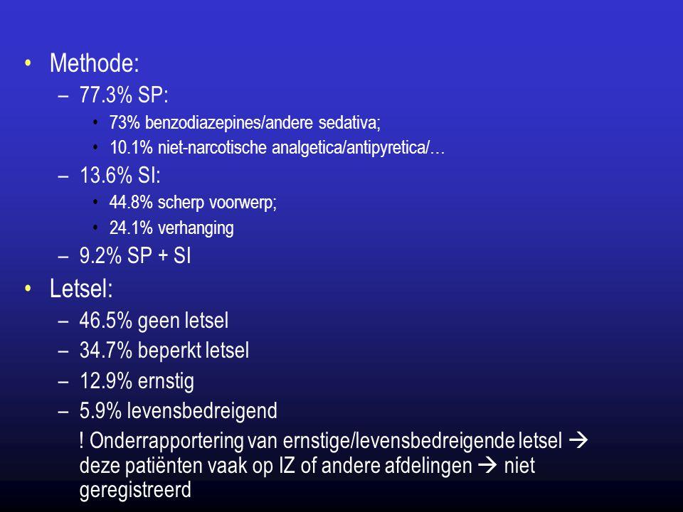 Methode: Letsel: 77.3% SP: 13.6% SI: 9.2% SP + SI 46.5% geen letsel