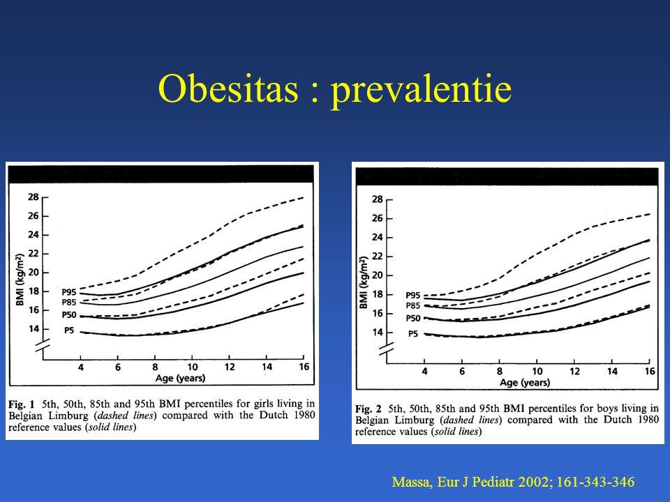 Obesitas : prevalentie