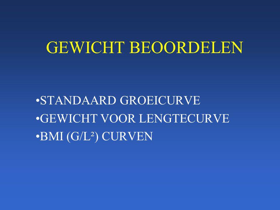 STANDAARD GROEICURVE GEWICHT VOOR LENGTECURVE BMI (G/L²) CURVEN