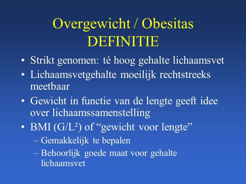 Overgewicht / Obesitas DEFINITIE
