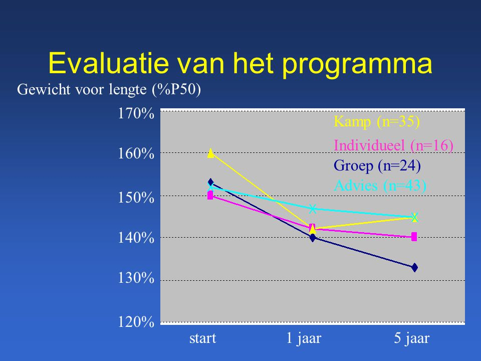 Evaluatie van het programma
