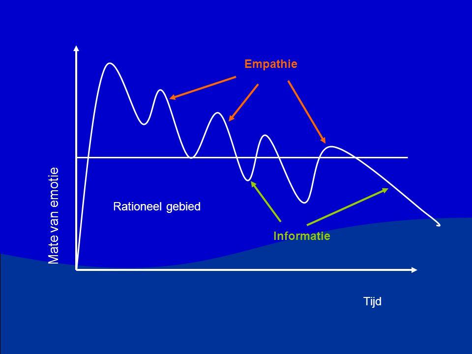 Mate van emotie Empathie Rationeel gebied Informatie Tijd
