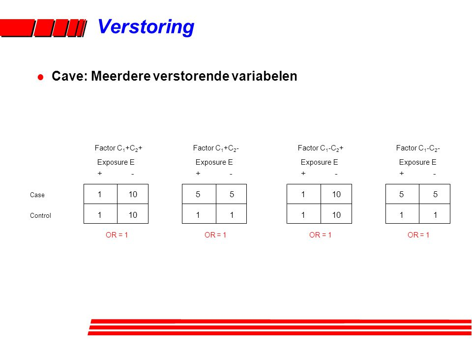 Verstoring Cave: Meerdere verstorende variabelen + - 5 5 1 10