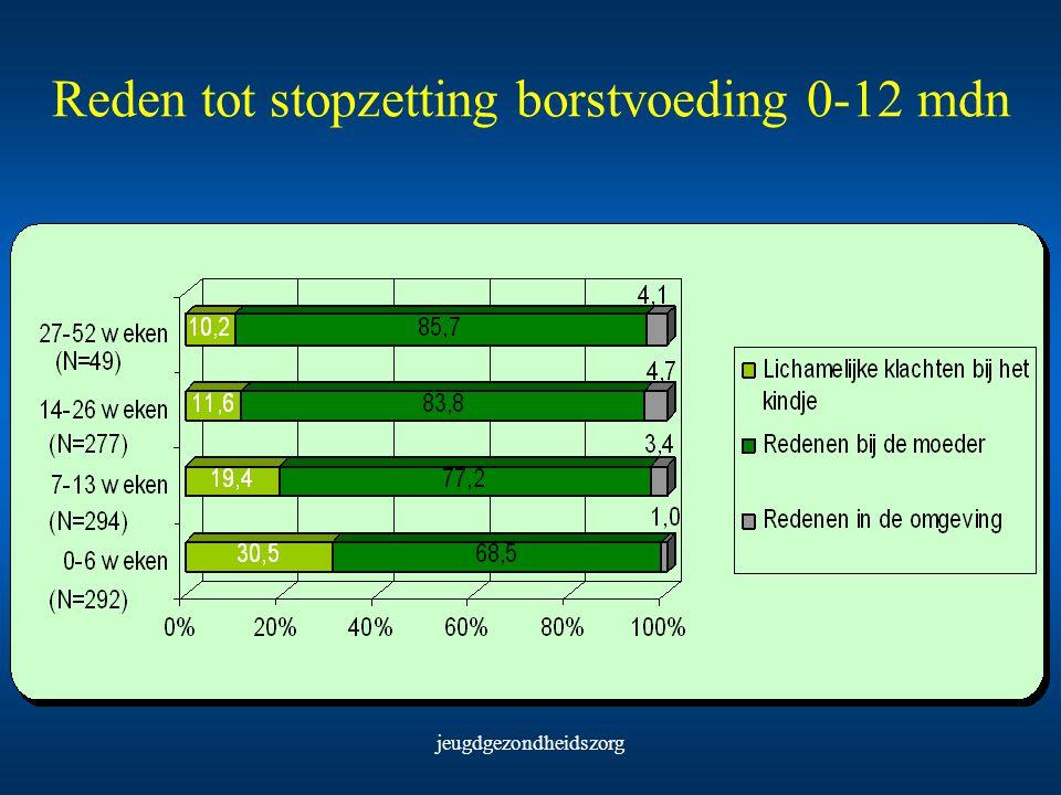 Reden tot stopzetting borstvoeding 0-12 mdn