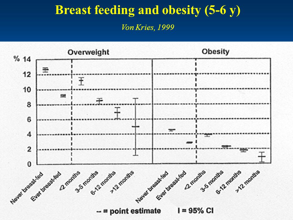 Breast feeding and obesity (5-6 y)