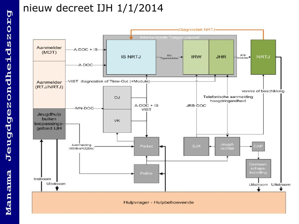 nieuw decreet IJH 1/1/2014