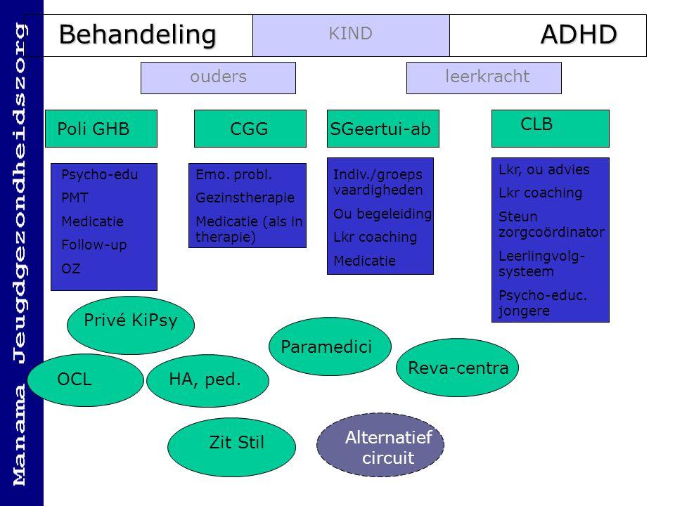 Behandeling ADHD KIND ouders leerkracht CLB Poli GHB CGG SGeertui-ab