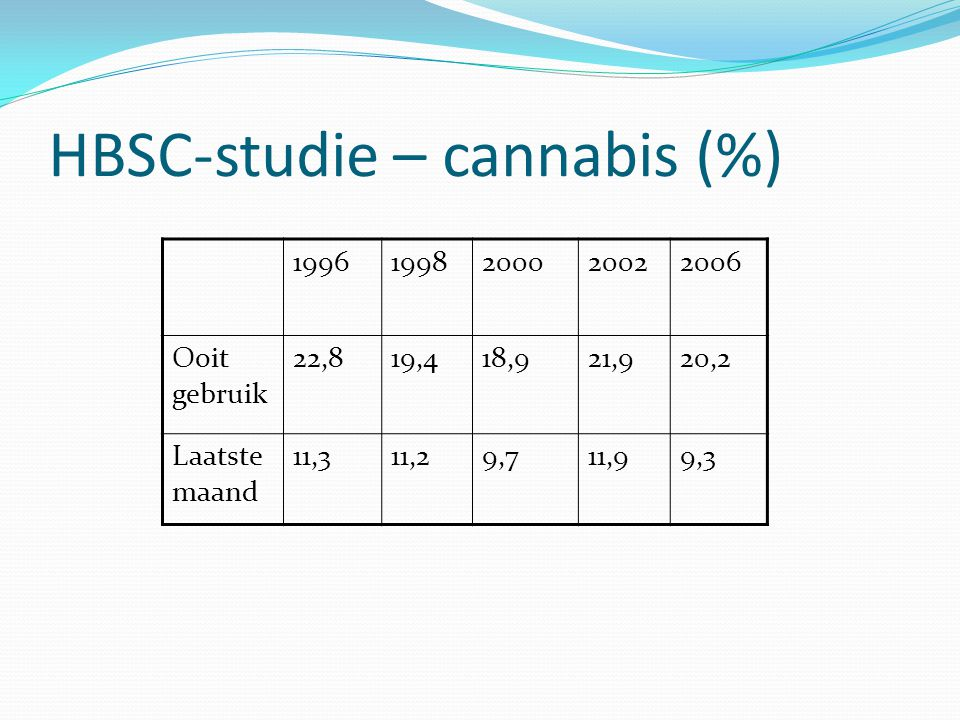 HBSC-studie – cannabis (%)