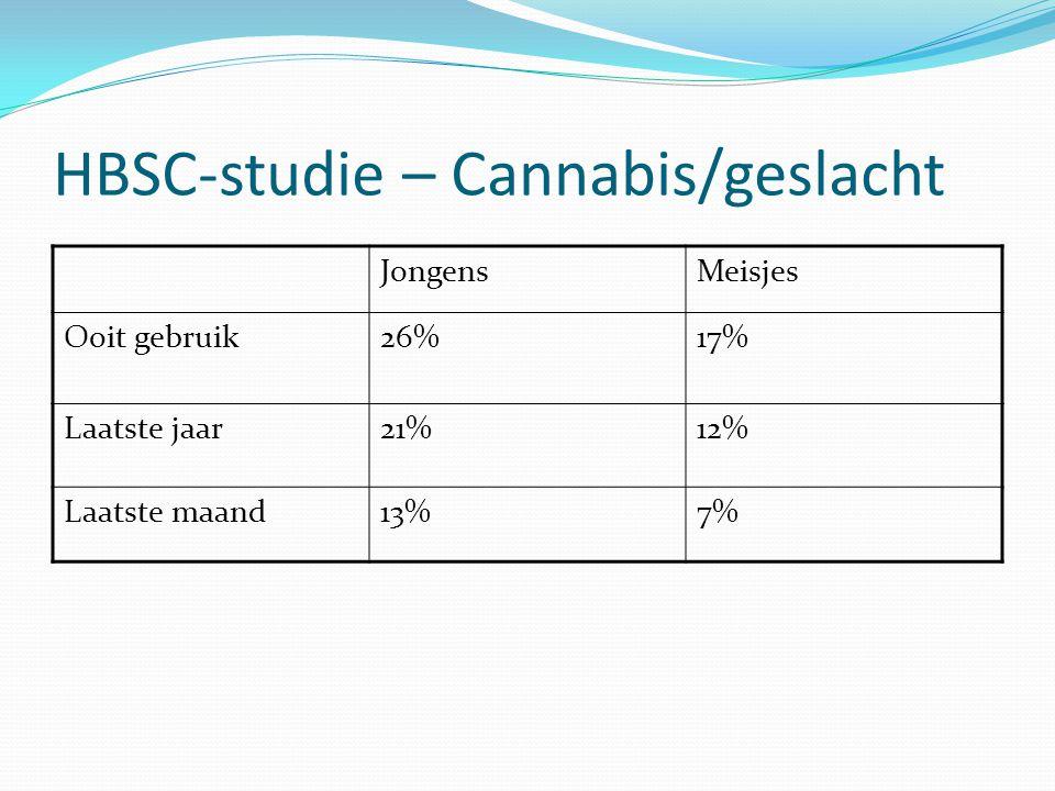 HBSC-studie – Cannabis/geslacht