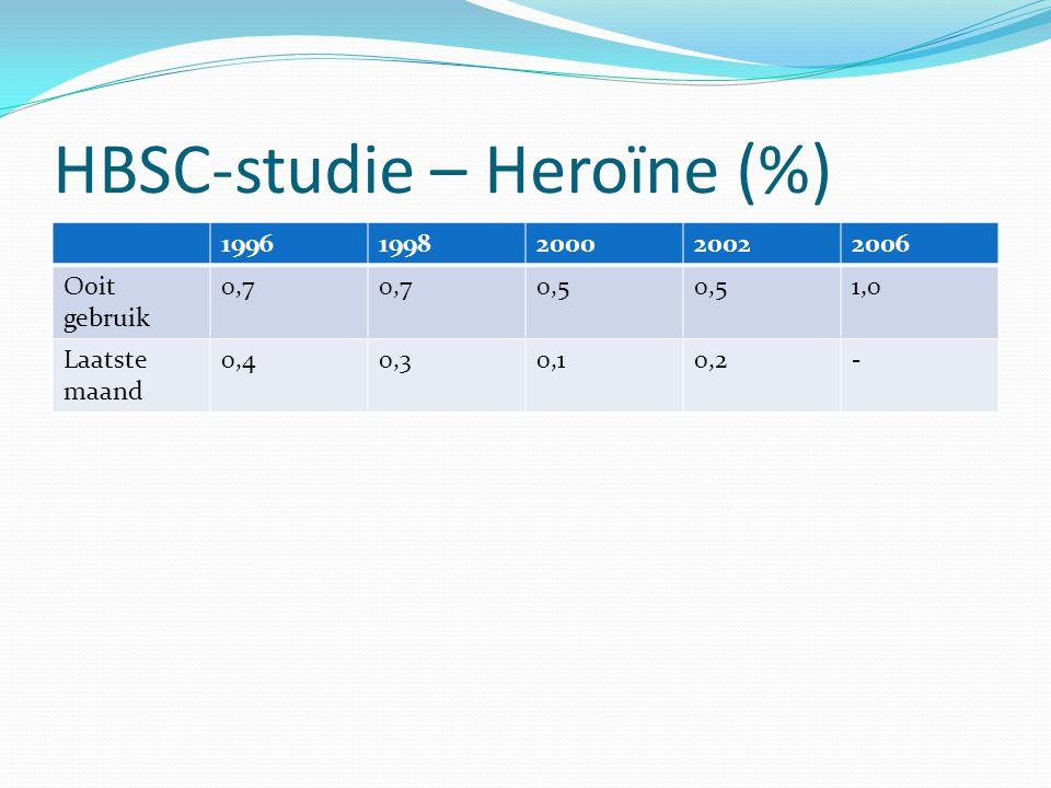 HBSC-studie – Heroïne (%)