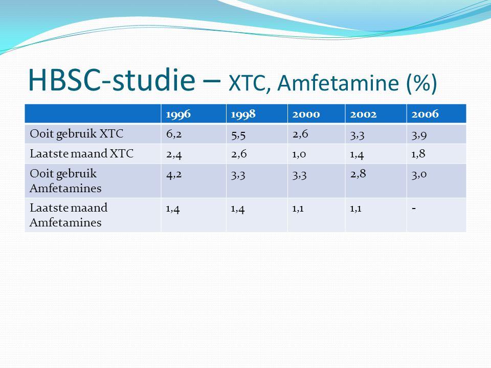 HBSC-studie – XTC, Amfetamine (%)