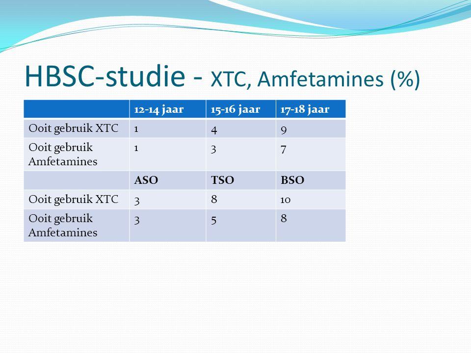 HBSC-studie - XTC, Amfetamines (%)