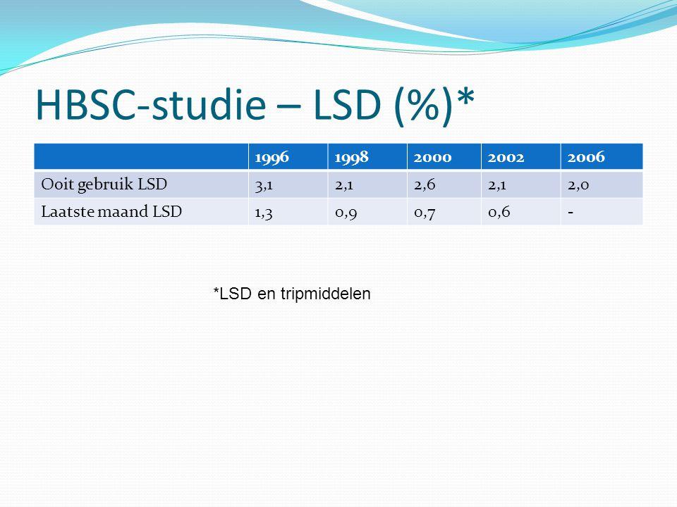 HBSC-studie – LSD (%)* 1996 1998 2000 2002 2006 Ooit gebruik LSD 3,1