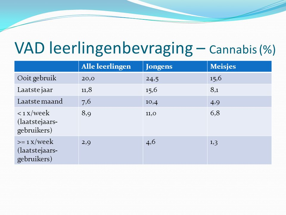 VAD leerlingenbevraging – Cannabis (%)