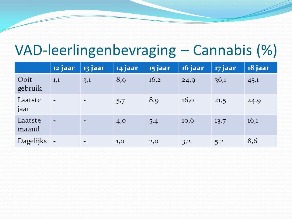 VAD-leerlingenbevraging – Cannabis (%)