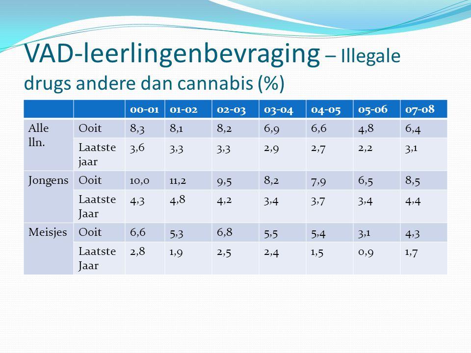 VAD-leerlingenbevraging – Illegale drugs andere dan cannabis (%)