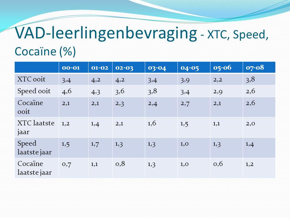 VAD-leerlingenbevraging - XTC, Speed, Cocaïne (%)