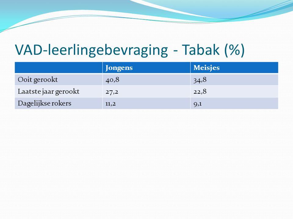 VAD-leerlingebevraging - Tabak (%)