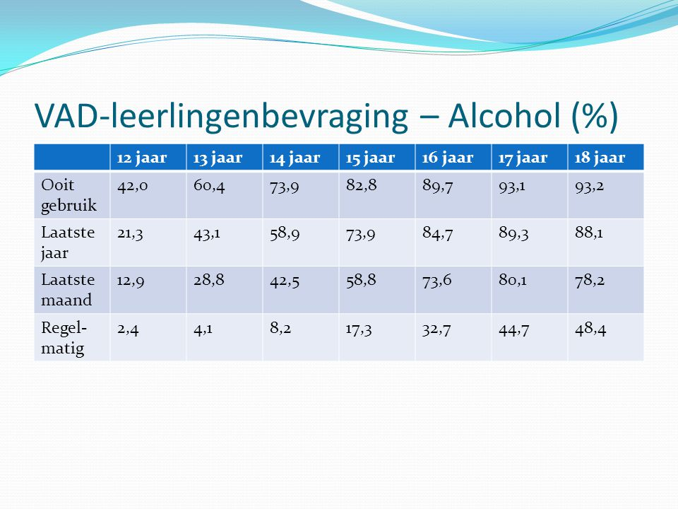 VAD-leerlingenbevraging – Alcohol (%)