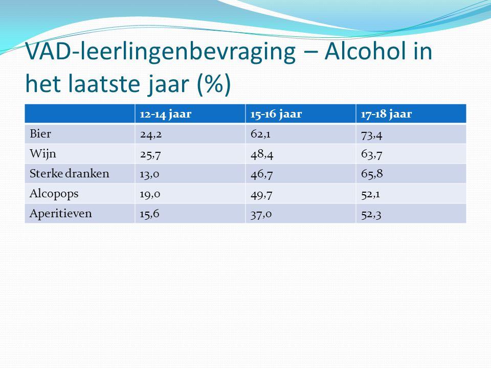VAD-leerlingenbevraging – Alcohol in het laatste jaar (%)