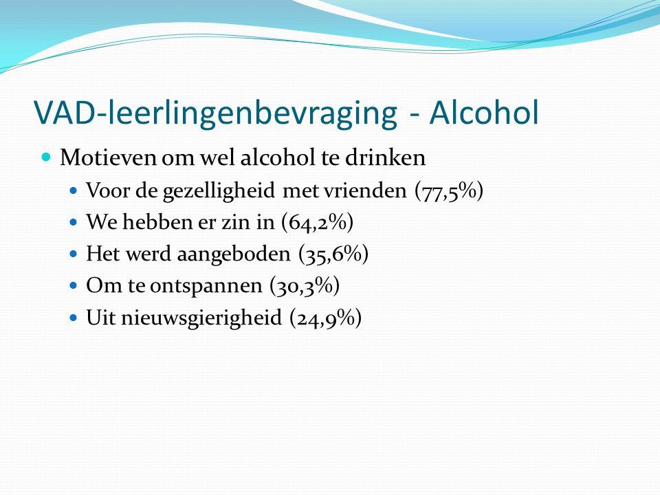 VAD-leerlingenbevraging - Alcohol