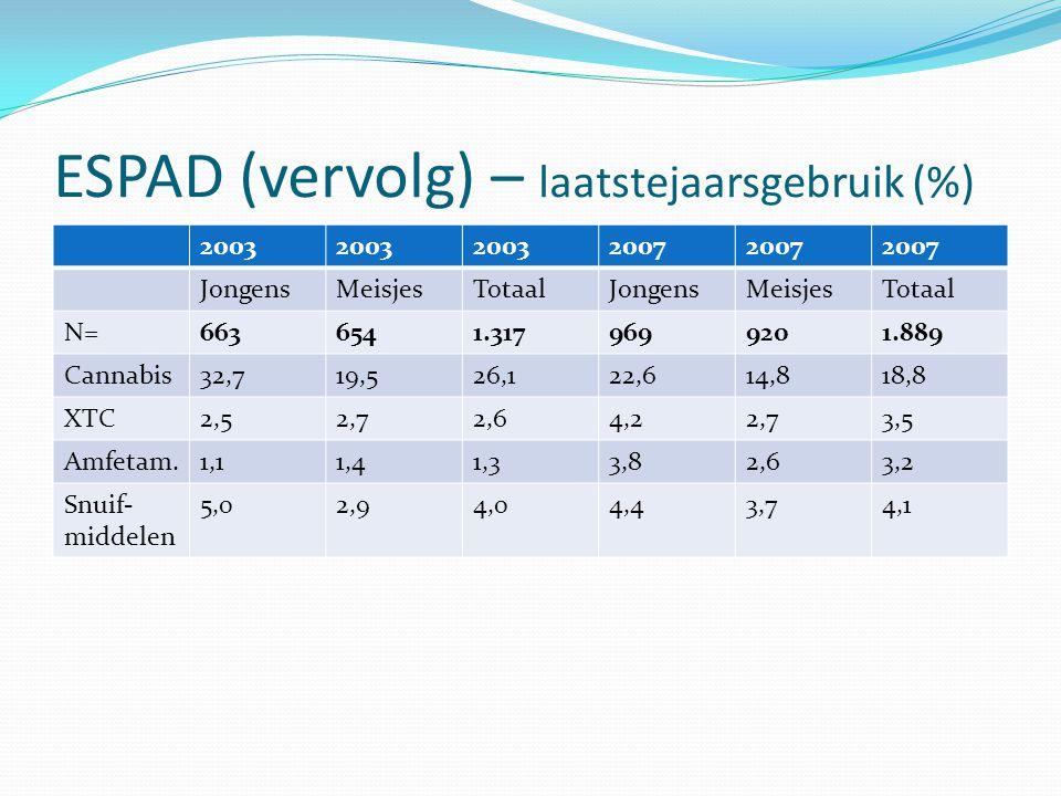 ESPAD (vervolg) – laatstejaarsgebruik (%)