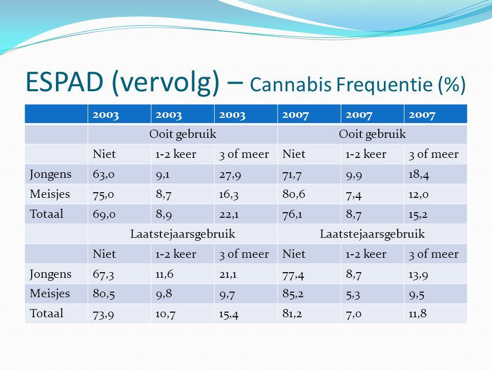 ESPAD (vervolg) – Cannabis Frequentie (%)