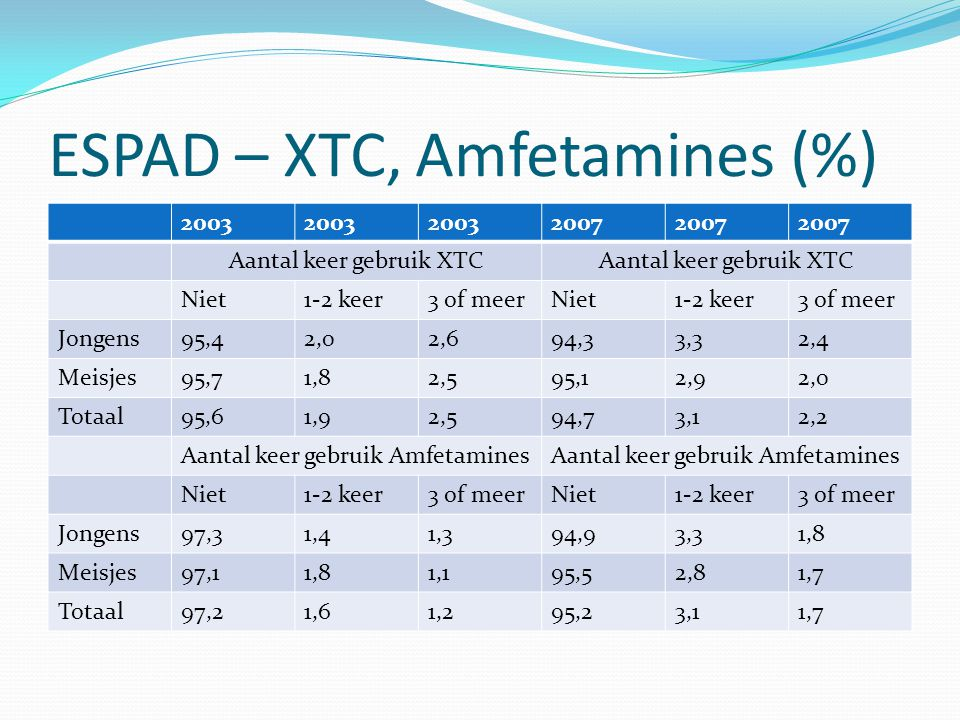 ESPAD – XTC, Amfetamines (%)