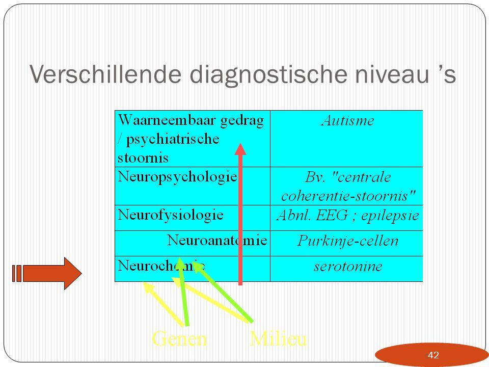Verschillende diagnostische niveau 's