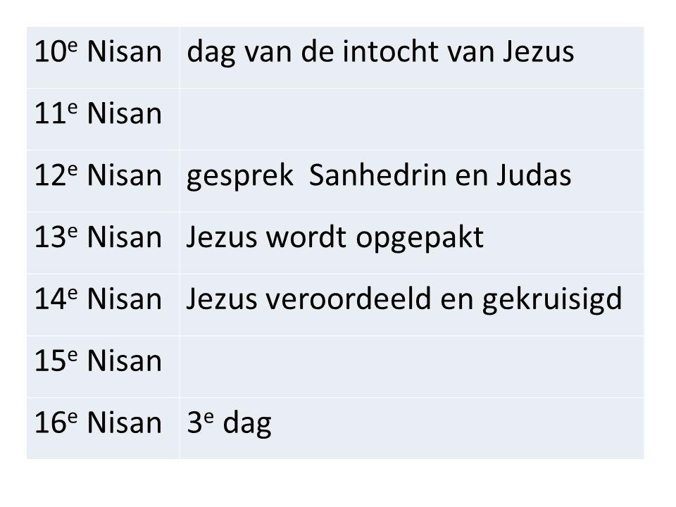 10e Nisan dag van de intocht van Jezus. 11e Nisan. 12e Nisan. gesprek Sanhedrin en Judas. 13e Nisan.
