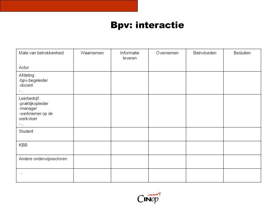 Bpv: interactie Mate van betrokkenheid Actor Waarnemen