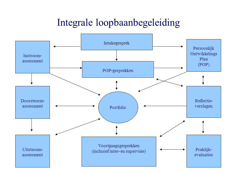 Integrale loopbaanbegeleiding