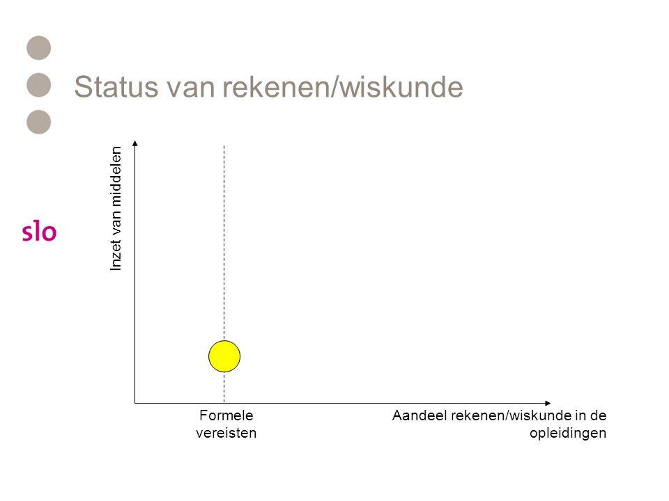 Status van rekenen/wiskunde