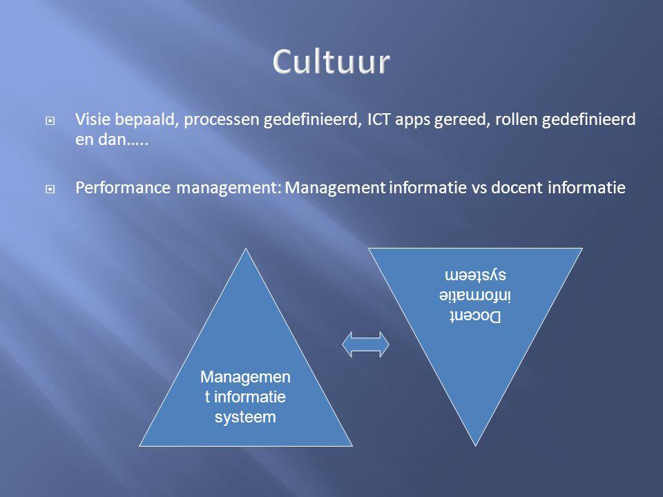 Cultuur Visie bepaald, processen gedefinieerd, ICT apps gereed, rollen gedefinieerd en dan…..