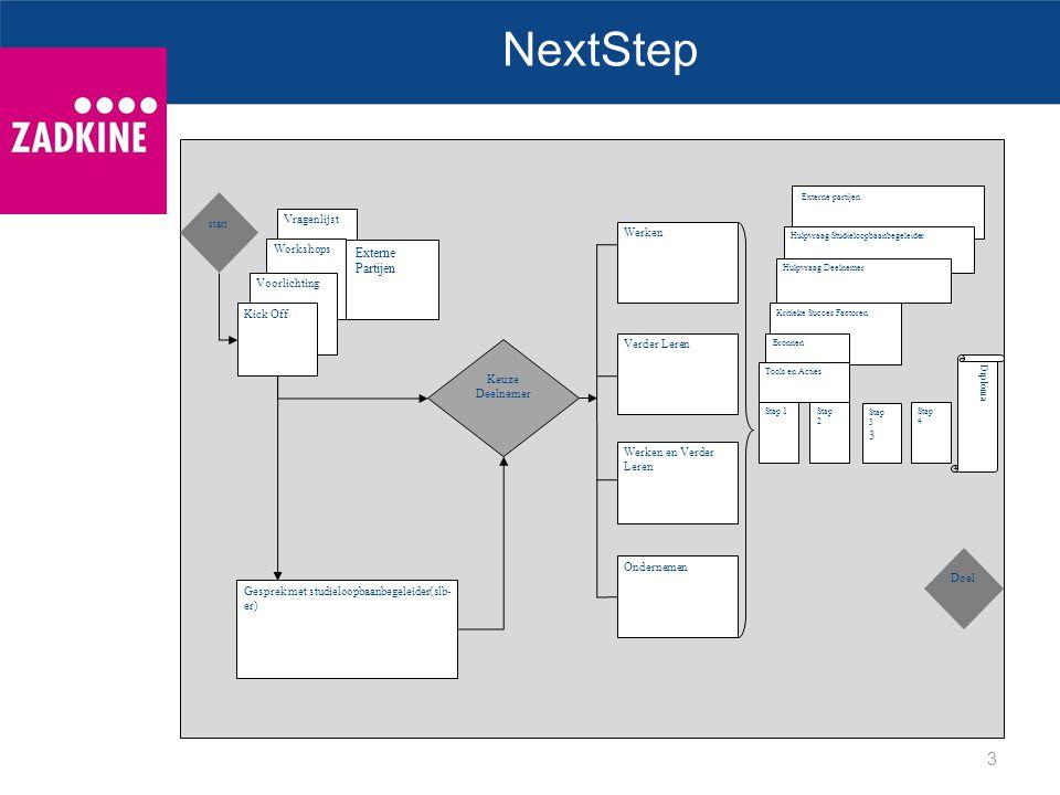 NextStep Opsomming 3 3 Externe Partijen Vragenlijst Werken Workshops
