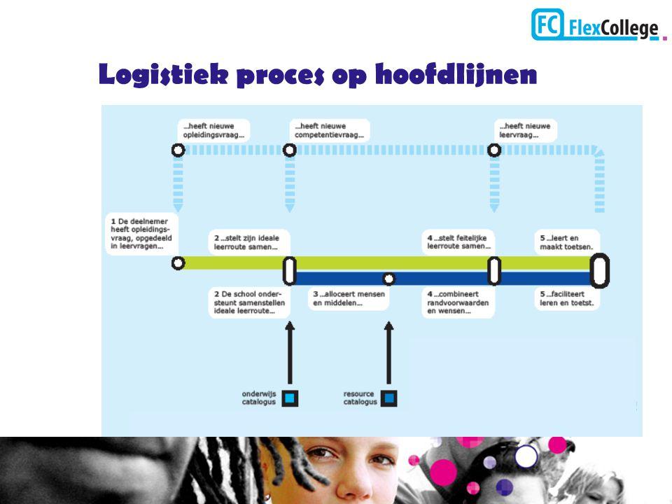Logistiek proces op hoofdlijnen
