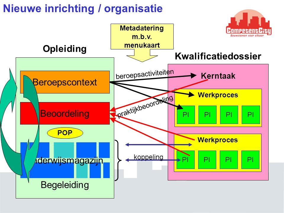 Nieuwe inrichting / organisatie