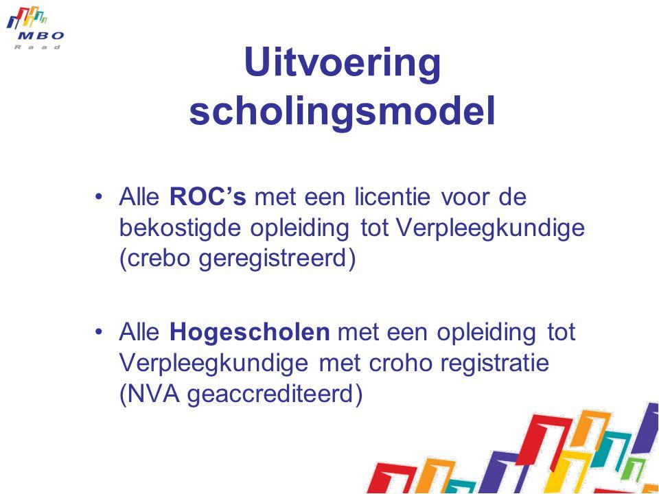 Uitvoering scholingsmodel