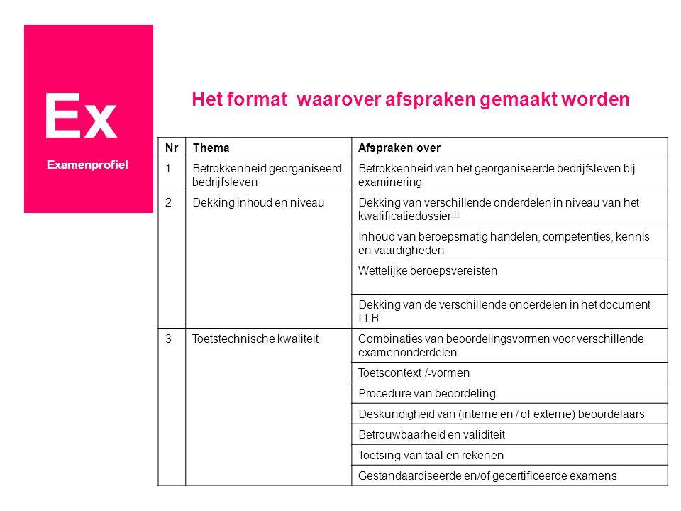 Ex Het format waarover afspraken gemaakt worden Examenprofiel Nr Thema