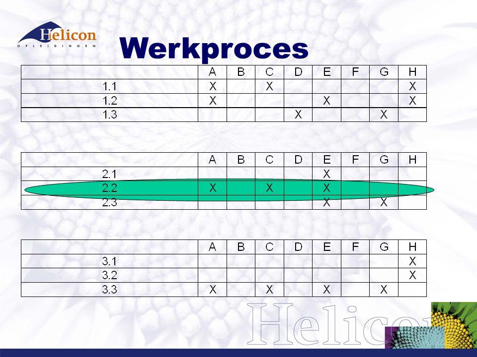 Werkproces