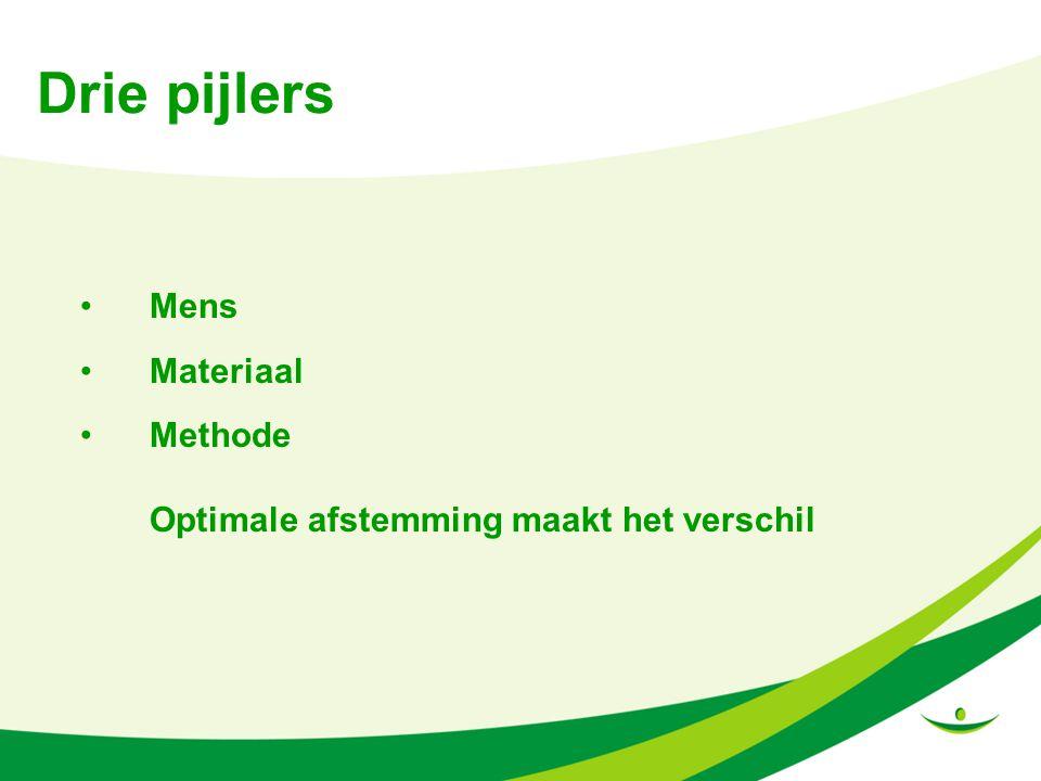 Drie pijlers Mens Materiaal Methode
