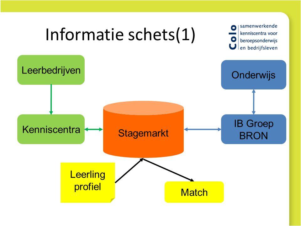 Informatie schets(1) Leerbedrijven Onderwijs Stagemarkt IB Groep