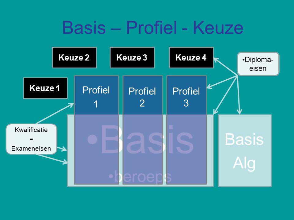 Basis Basis – Profiel - Keuze Basis Alg beroeps Profiel 1 Profiel 2