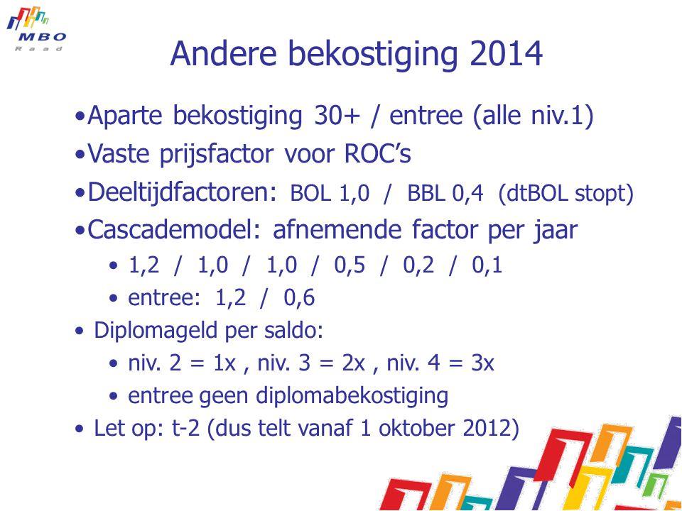 Andere bekostiging 2014 Aparte bekostiging 30+ / entree (alle niv.1)