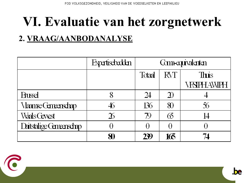 VI. Evaluatie van het zorgnetwerk