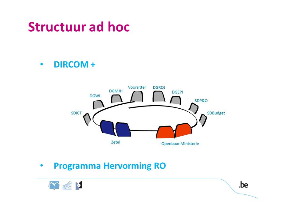 Structuur ad hoc DIRCOM + Programma Hervorming RO r