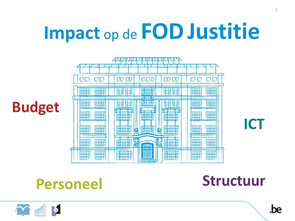 Impact op de FOD Justitie