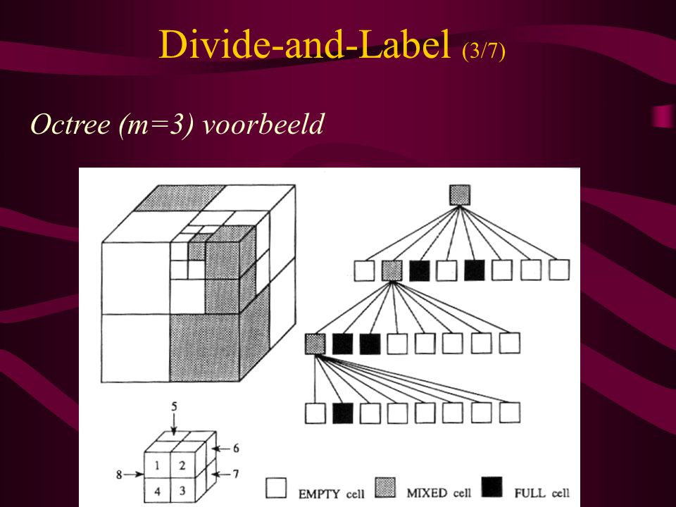 Divide-and-Label (3/7) Octree (m=3) voorbeeld